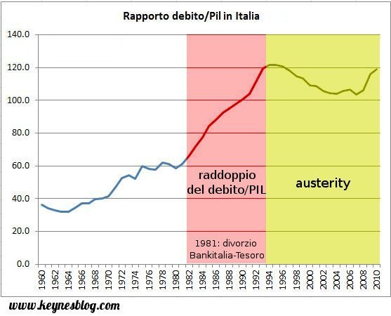 Grafico del debito sul PIL con il boom dal 1981
